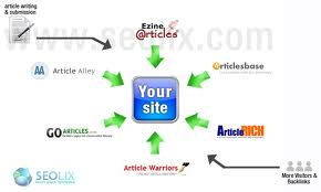 article amrketing sites