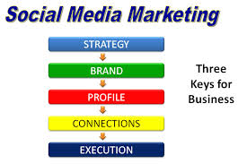 social media marketing two