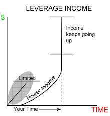 leverage income